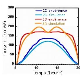 La structure en trois dimensions permet de produire plus d'énergie, pendant plus longtemps et de façon plus constante. © Bernardi et al. 2011, arxiv