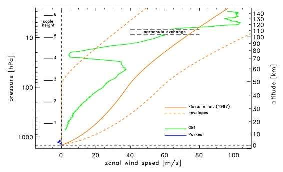 Profil du vent sur Titan