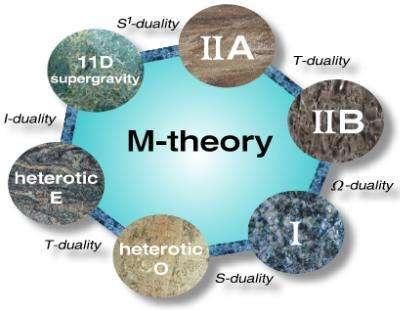 Réseau de dualités connectant les 5 théories des cordes entre-elles et avec la théorie M et la supergravité