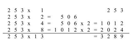 Multiplication selon la méthode égyptienne. © D'après Hervé Lehning