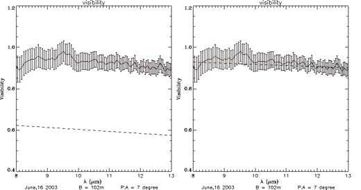 Visibilitées obtenues par l'instrument MIDI du VLTI et courbes théoriques (en tirets) issues du code SIMECA dans l'hypothèse ou le disque n'est pas tronqué (à gauche) et quand le disque est tronqué à 25 rayons stellaires par un compagnon de faible masse situé à 32 rayons stellaires de l'étoile centrale (à droite). L'accord entre les mesures et le modèle est bien meilleur dans le second cas