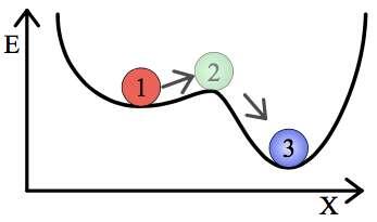 L'état 1 correspond ici à un état métastable. La bille y repose dans une apparente stabilité, mais une perturbation peut lui permettre de dépasser l'état 2 pour la conduire vers l'état 3, plus stable que l'état 1. © Georg Wiora, Wikipédia, CC by-sa 3.0