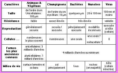 Tableau comparatif nanobes et autres microorganismes