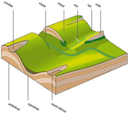 Vocabulaire géologique du Jura. © DR