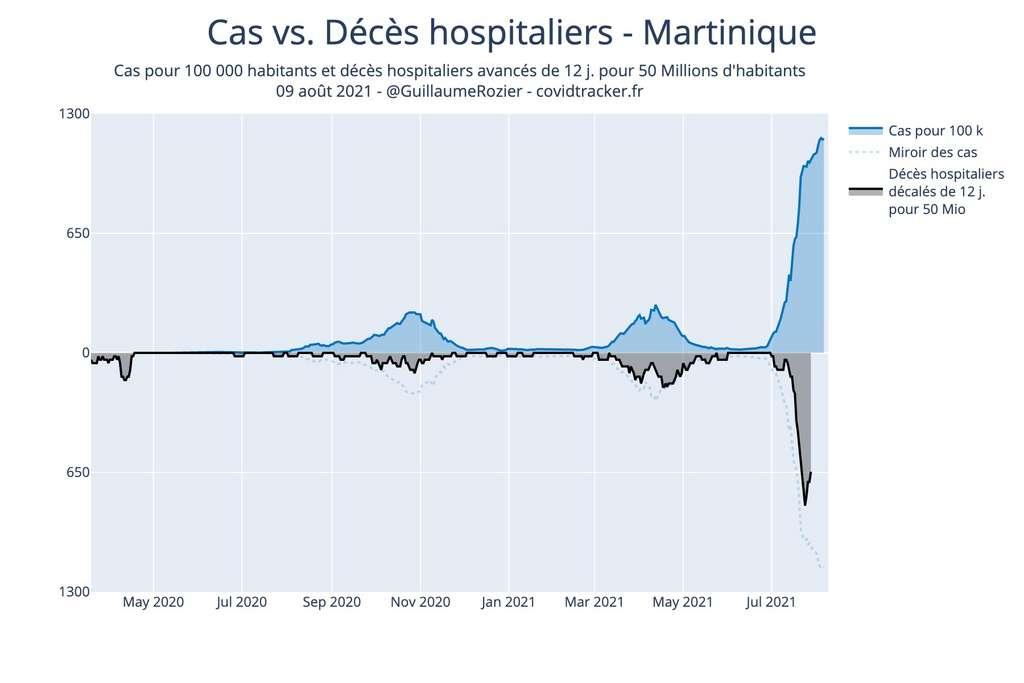 Cas positifs versus décès en Martinique. © Guillaume Rozier, Covidtracker