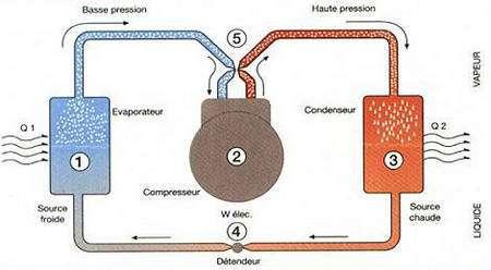 Principe général à l'œuvre dans un climatiseur, avec la présence d'une source froide et d'une source chaude. © ADFrigorifique