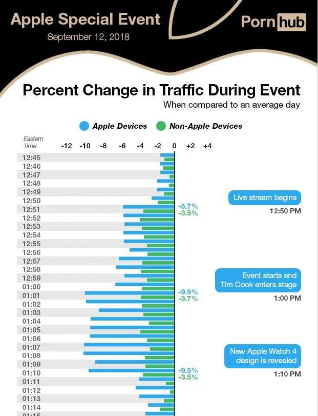 Un aperçu des statistiques de fréquentation du site Pornhub durant la conférence Apple. © Pornhub