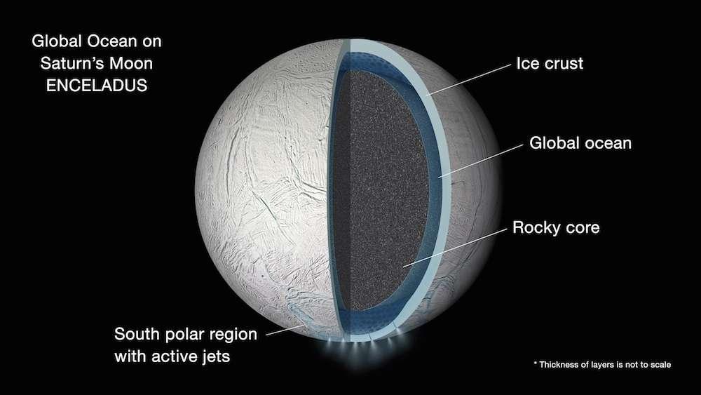 Illustration de la structure interne supposée d'Encelade. Un océan global serait pris en sandwich entre l'épais manteau de glace (ice crust) et le noyau rocheux (rocky core). La surface et le noyau ne seraient pas liés de façon rigide comme en témoigne la libration de cette petite lune de Saturne! © Nasa, JPL-Caltech