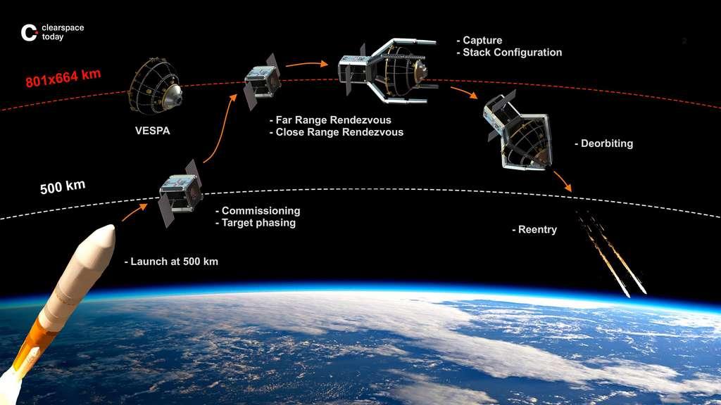 Le déroulement de la mission ClearSpace-1. © 2019 ClearSpace