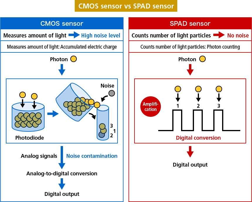 Comparaison du capteur CMOS, qui souffre de bruit, avec le comptage de photons du Spad. © Canon