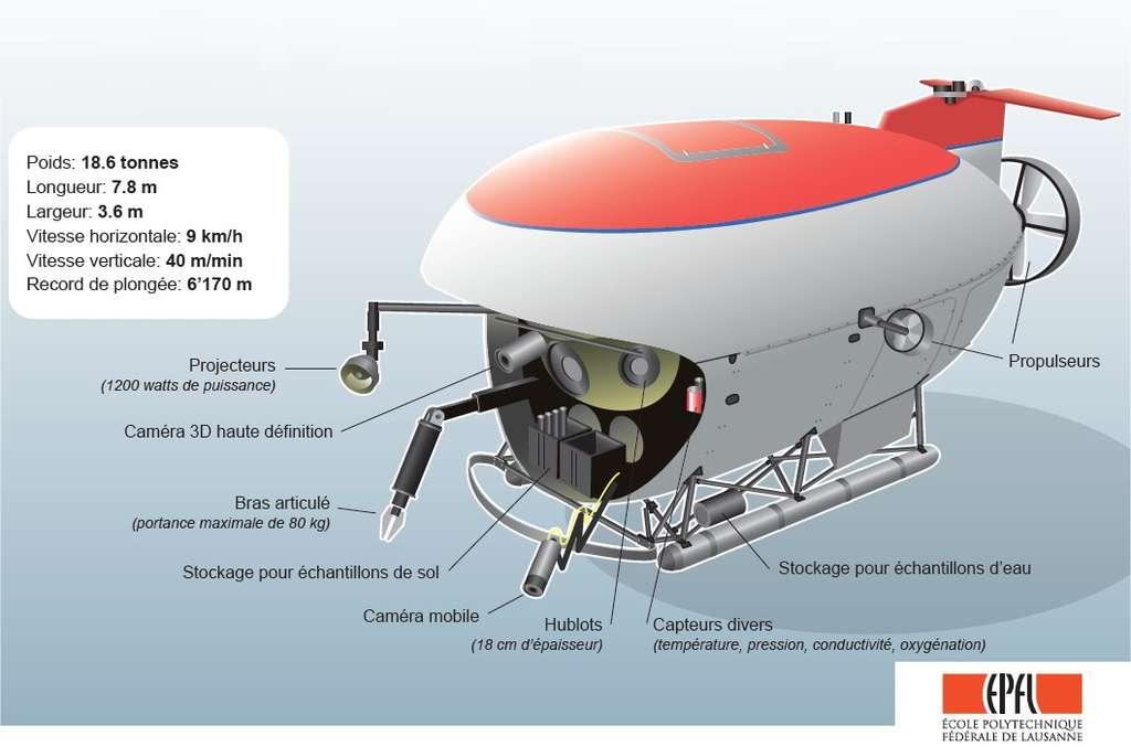 Un sous-marin de type Mir. Deux passagers, plus le pilote, peuvent embarquer dans cet engin de 18,6 tonnes, capable de plonger à 6.000 mètres de profondeur, avec une autonomie de 24 heures. Un bras articulé permet la collecte d'échantillons devant les trois hublots. Un bras plus petit porte une caméra et une seconde caméra peut filmer en relief. © EPFL