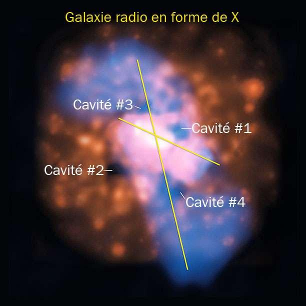 En combinant les images de 4C +00.58 en radio (bleu) et en rayons X (orange), on voit clairement que les cavités se trouvent sur un axe. Les cavités 1 et 2 seraient les vestiges de jets de matière antérieurs au basculement du trou noir central. Crédits : rayon x : NASA CXC UMD Hodges-Kluck et al. ; radio : NSF NRAO VLA UMD Hodges-Kluck et al. ; visible (SDSS)