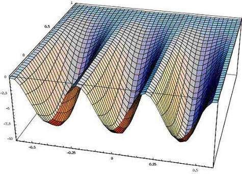 Figure 2 : Réseau optique piégeant les atomes