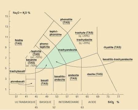 Classification chimique
