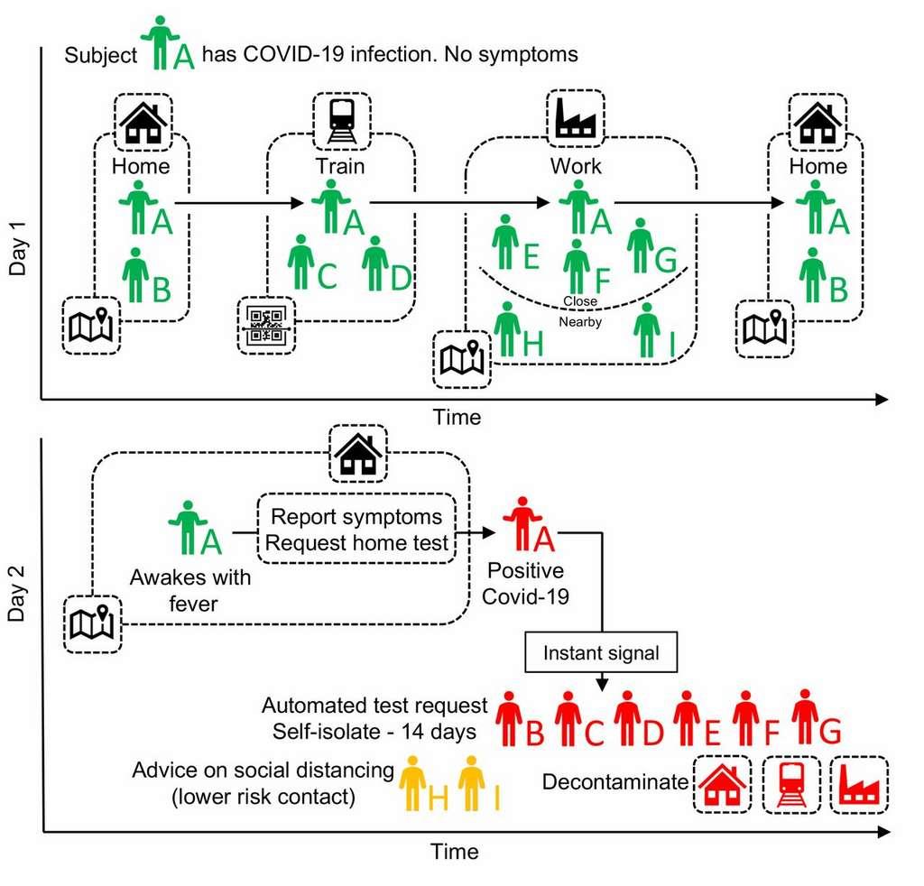Dessins à l'appui, des chercheurs de l'université d'Oxford ont publié une longue étude sur l'utilité d'une application dans le cadre d'un déconfinement © Oxford University