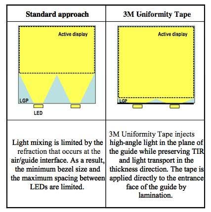 Sur le schéma de gauche on peut constater que le faisceau lumineux projeté par les deux Led n'est pas diffusé sur la totalité de la surface de l'ampoule (Active display). À droite, avec le système de guidage de faisceau inspiré de ses filtres pour écran, 3M réoriente la lumière afin qu'elle vienne inonder la quasi-totalité de la surface de l'ampoule. Bilan : autant de Led, autant de consommation électrique et davantage de lumière. © 3M