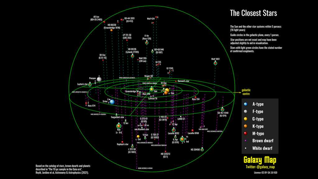 voisinage-galaxie-premiers-parsecs