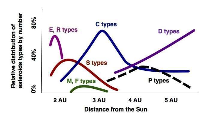 Les proportions des différents types d'astéroïdes dans la ceinture principale en fonction de la distance au Soleil en unité astronomique (UA), c'est-à-dire la distance de la Terre au Soleil soit environ 150 millions de kilomètres. © Gradie & Tedesco