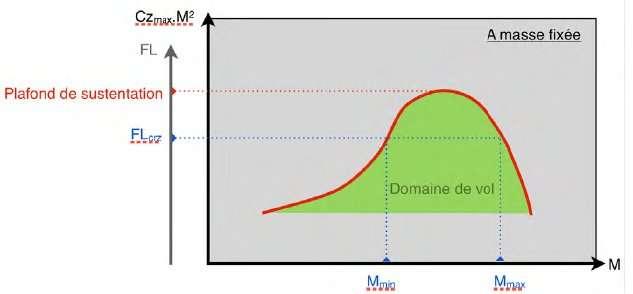 Un schéma montrant le domaine de vol en fonction de l'altitude (en ordonnées) et la vitesse, en Mach (en abscisses). On remarque que plus l'avion vole haut, plus la marge entre la vitesse minimale (Mmin) et la vitesse maximale (Mmax) se rétrécit. © BEA