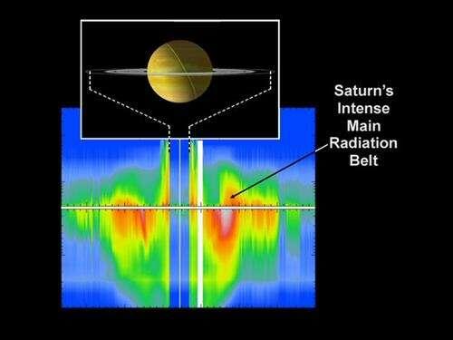 La ceinture de radiation de Saturne