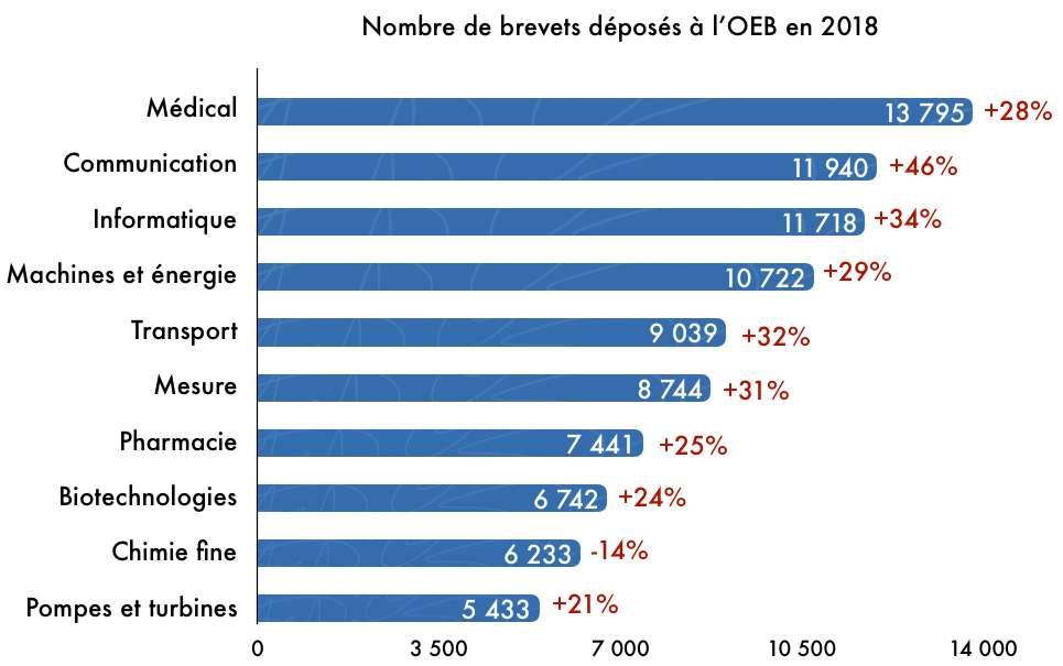 Le secteur médical a déposé 13.795 brevets à l'Office européen des brevets (OEB) en 2018, en augmentation de 28 % en 10 ans. © Céline Deluzarche, Futura, d'après les données OEB