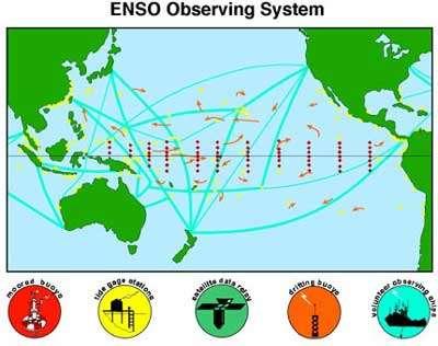 Figure 15 Ce diagramme représente quelques unes des composantes du système d'observation de l'océan qui ont été déployées pour aider à la prévision d'El Niño. Les points rouges correspondent à des relevés automatiques du niveau de la mer. Les carrés jaunes et les losanges montrent l'emplacement de bouées fixes (ancrées au fond de la mer) assurant le contrôle des vents de surface et d'autres quantités atmosphériques, ainsi que la mesure de la température de l'océan à différents niveaux. Elles fonctionnent en continu pendant des mois sans intervention humaine. Les flèches roses décrivent les trajectoires de bouées dérivantes, mesurant la température de l'océan et renseignant sur le mouvement des eaux de surface. Les lignes bleues représentent les lignes des navires marchands qui sont disposés à effectuer des profils verticaux dans l'océan (à l'aide de sondes bathythermographes jetables) La plupart de ces observations sont envoyées directement par satellite aux centres de prévision météorologiques disséminés sur le globe.