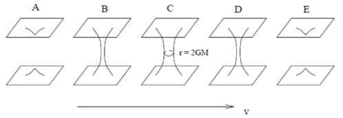 La coordonnée v est reliée à l'écoulement du temps dans la géométrie de Schwarzschild mais décrite selon le système de coordonnées de Kruskal. © DR
