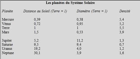 Les caractéristiques des planètes. © DR