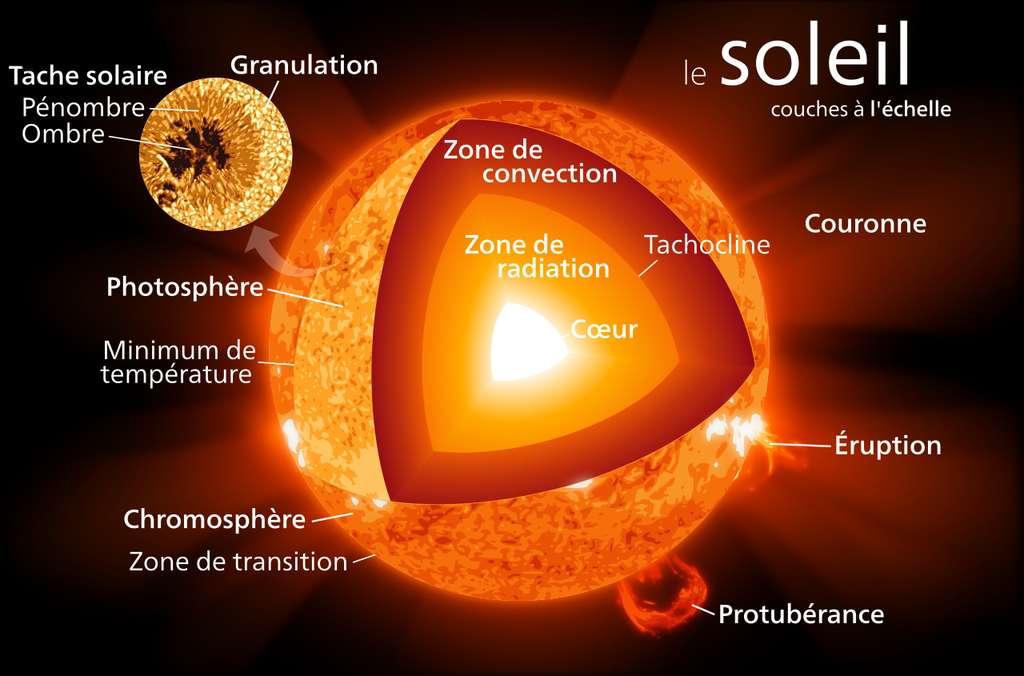Le Soleil est un astre fascinant. © Kelvinsong, Wikipédia, CC by-sa 3.0