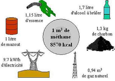 Equivalent méthane