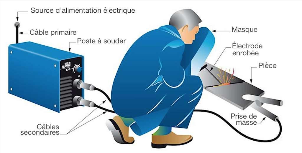 Légende de l'imLe soudage s'effectue en tirant l'électrode vers soi, non « en poussant ». C'est le court-circuit provoqué par la pince de masse qui permet de créer l'arc électrique. © Weld Team