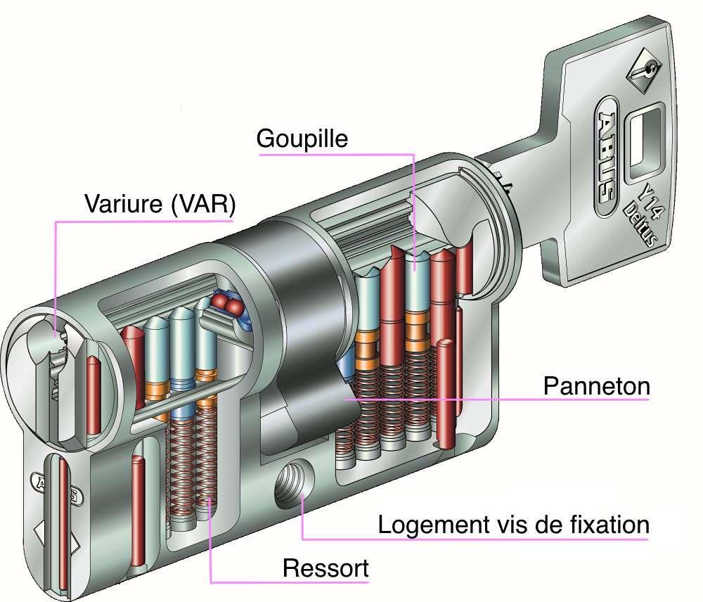 Le cylindre se compose d'un corps fixe (stator) qui contient un élément tournant (rotor) où se trouve le système de goupilles et de ressorts. La variure, ou taillage de l'entrée, correspond à l'emplacement des goupilles. La dentelure de la clé doit parfaitement coïncider pour pouvoir actionner le cylindre. © Abus