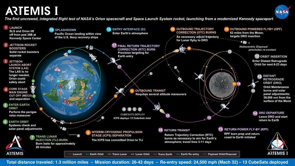 Ce graphique présente le déroulement de la mission Artemis I. © Nasa