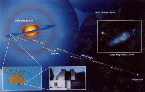 Détection des machos par leur influence sur la lumière provenant des supernovae. (Crédits : University of California)