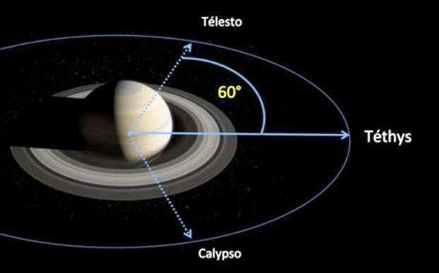 Sur la même orbite que Téthys, un des principaux satellites de Saturne, gravitent de part et d'autre de lui, à 60°, deux autres satellites plus petits : Télesto et Calypso. Cette configuration particulière des trois corps est la clef qui permet aux chercheurs de mesurer d'infimes variations du champ gravitationnel de Saturne. © Equipe ISSI-Encelade