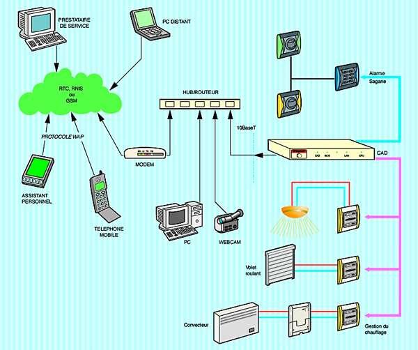 Installation mixte avec modem et hub/routeur. © Domotique news.com