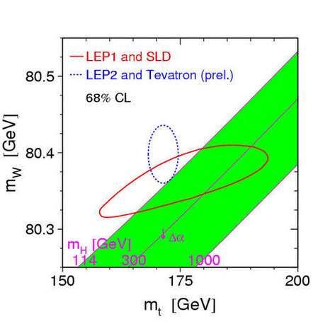 Espace des masses du boson W et du quark Top : Credit Fermilab