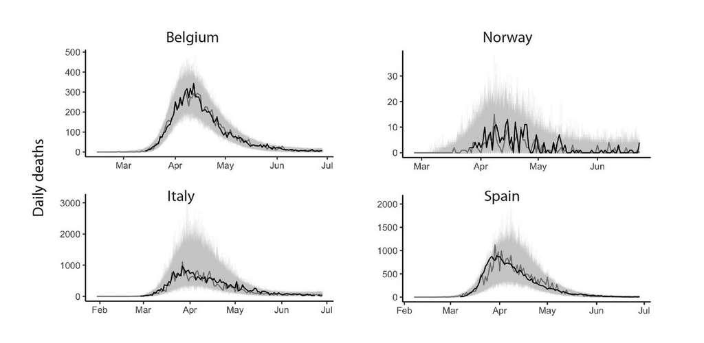 Les chercheurs ont confronté leur modèle mathématique aux données de mortalité dans quatre pays européens : la ligne noire représente les données enregistrées, la ligne grise, une prévision du modèle et en gris, les prévisions de 1.000 simulations. © Max Planck Institute for Infection Biology