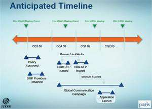 (Cliquez sur l'image pour l'agrandir.) Le calendrier de mise en place du projet des nouveaux noms de domaines. Il est prévu une période d'essai qui amènera le déploiement au plus tôt à la fin du premier trimestre 2009 (CQ1 9). © Icann