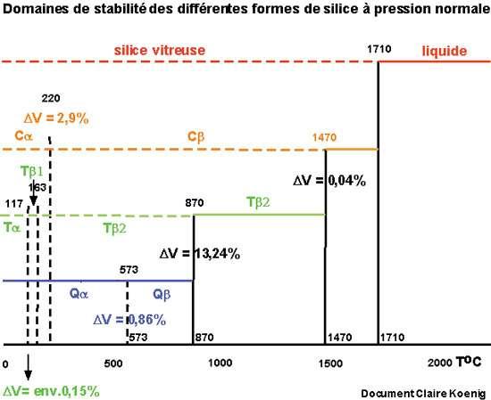 Domaines de stabilité de la silice à Patm. Sur ce schéma DV représente la variation de volume du minéral