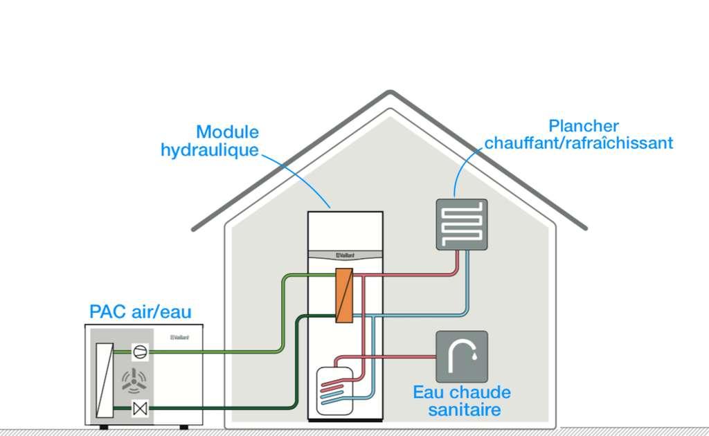 Couplée avec un module hydraulique de type « tout en un », la PAC aérothermique peut alimenter un plancher chauffant/rafraîchissant et assurer la production d'eau chaude sanitaire. © Vaillant (AroTherm)