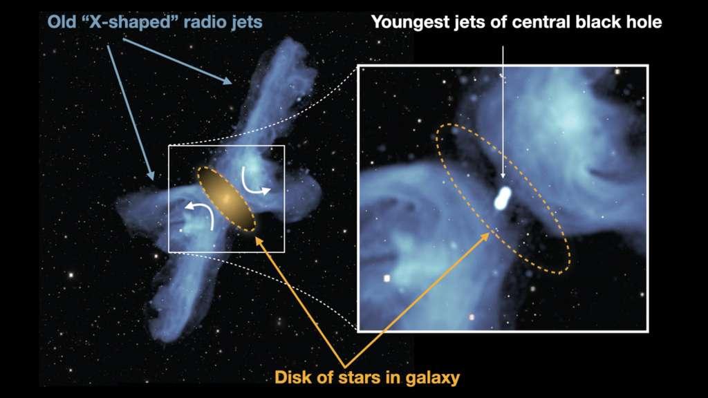 La galaxie en forme de X, PKS 2014-55, observée avec le télescope MeerKAT, indiquant les anciens jets radio en forme de X, les plus jeunes jets plus près du trou noir central et la région d'influence dominée par les étoiles et le gaz de la galaxie centrale. © UP, NRAO / AUI / NSF, Sarao, DES