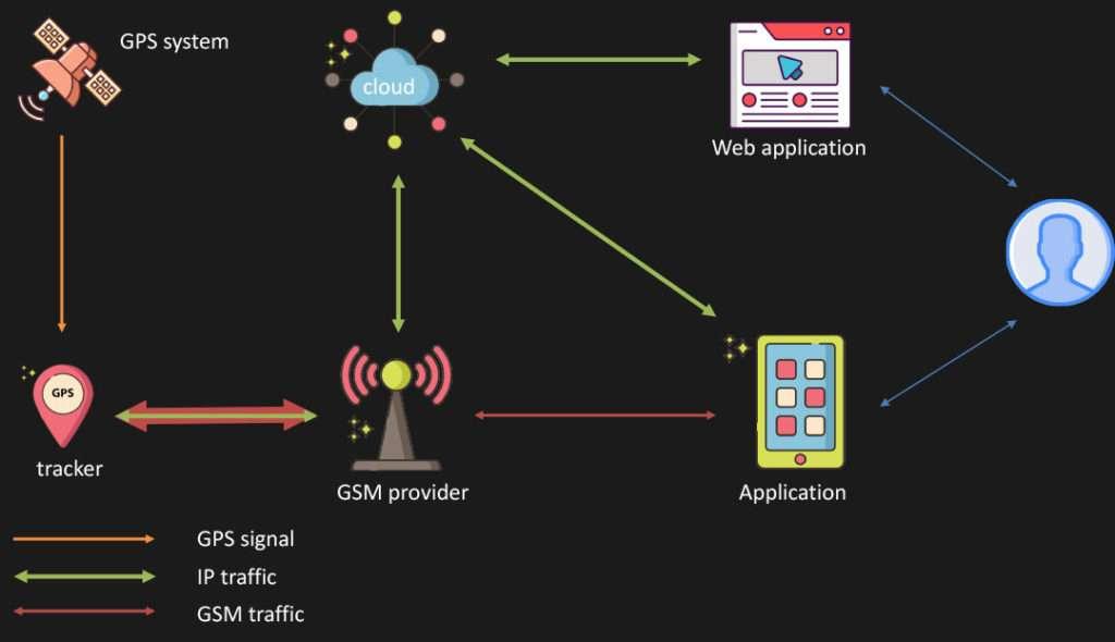 Le signal entre le tracker et l'opérateur de téléphonie est ensuite envoyé dans le cloud. Avec le mot de passe, le pirate prend le contrôle sur toute la chaîne des échanges. © Avast