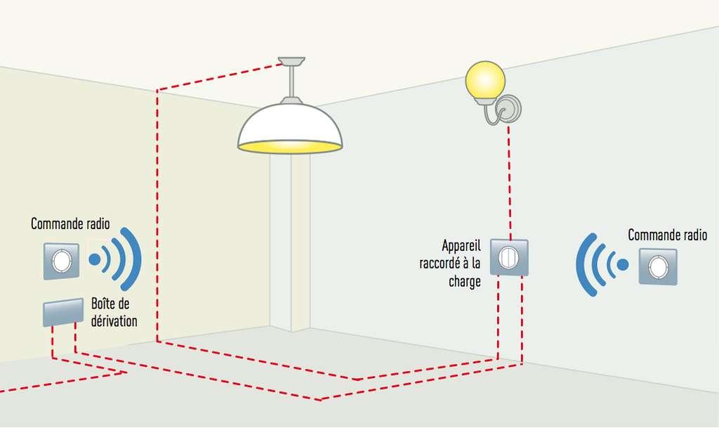 La technologie ZigBee fonctionne sur des fréquences ouvertes (norme IEEE 802-15.4) utilisées par d'autres protocoles de transmission, tels que le Bluetooth ou le Wi-Fi. Elle est également compatible avec le BUS, ce qui facilite la création d'extensions. © Legrand