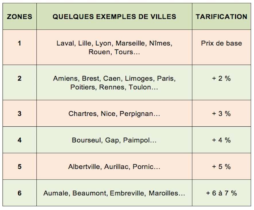 Moyenne des variations tarifaires par rapport au prix de base du gaz selon les zones définies par GrDF. © Futura Maison