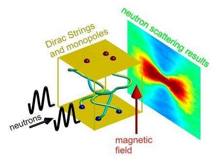 Les chercheurs du Helmholtz-Zentrum Berlin für Materialien und Energie ont fait passer des faisceaux de neutrons à travers certaines glaces de spin. Dans certaines conditions, des tubes de champs magnétique fins se forment ressemblant aux cordes de Dirac (Dirac strings). Aux extrémités de ces cordes apparaissent alors l'analogue des monopôles de Dirac et ceux-ci se comportent comme un gaz de charges magnétiques élémentaires affectant la figure de diffractions des neutrons. Crédit : Jonathan Morris