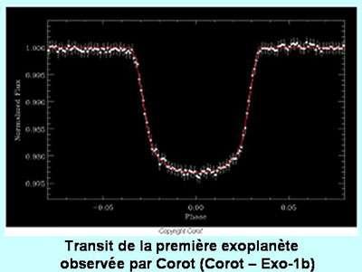 On peut détecter des exoplanètes par la méthode des transits. © DR