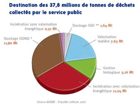 Un tiers des déchets sont valorisés énergétiquement, un peu plus d'un tiers sont stockés ou incinérés sans valorisation et le petit tiers restant est recyclé ou composté. © Ademe 2007