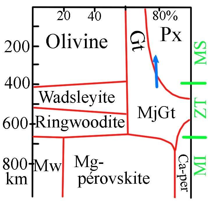 Ce diagramme présente la composition minéralogique du manteau, en fonction de la profondeur. La signification des abréviations est la suivante : Gt, grenat ; MjGt, grenat majoritique ; Px, pyroxène ; Mw, magnésiowüstite ; Ca-per, pérovskite calcique ; MS, manteau supérieur ; ZT, zone de transition ; MI, manteau inférieur. La flèche bleue souligne la décompression subie par un grenat majoritique, conduisant à l'exsolution du pyroxène. © DR