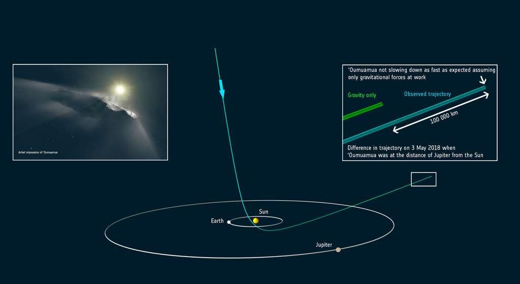 La trajectoire observée de 'Oumuamua à travers le Système solaire présente une accélération non gravitationnelle qui ne peut découler de la seule gravité du Soleil (ce qui donnerait la trajectoire verte). C'est ce qu'explique ce document. © ESA.